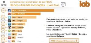 redes sociales utilizadas en españa 2014
