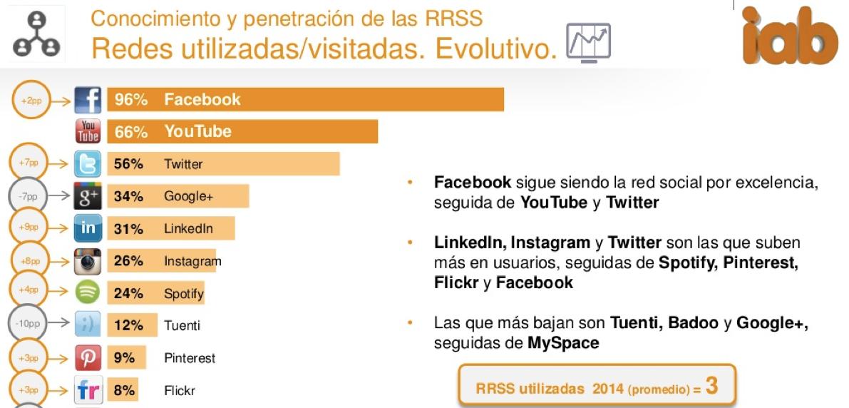 blog-redes sociales utilizadas en españa 2014