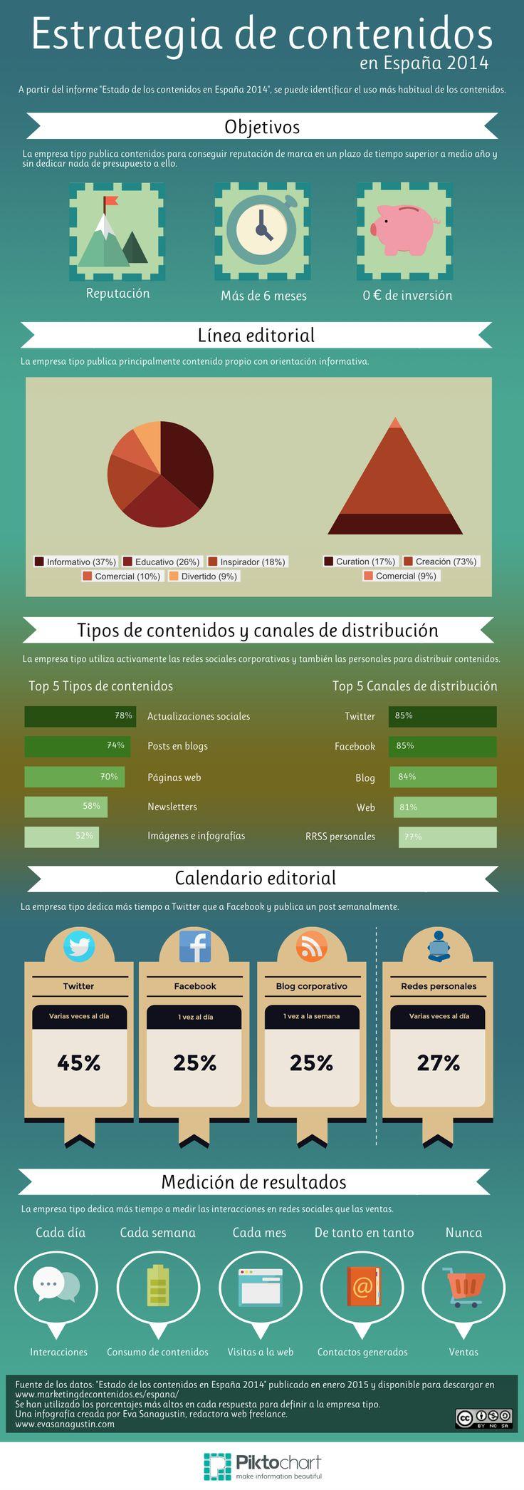 infografia-marketing de contenidos en españa 2014